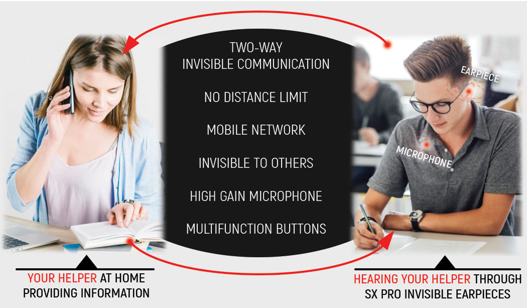 SX PRO communicate with Helper Invisibly, gives Full Two-Way Communication, No Distance Limit, Uses Mobile Network, Invisible to others, High-Gain Microphone, Hidden Multi-function Control Buttons